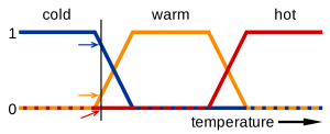 A graph showing Fuzzy Logic Temperature